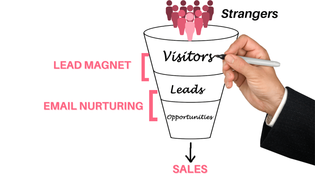 Hand flling in sales funnel